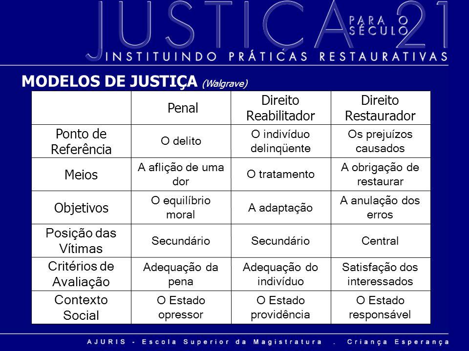 MODELOS DE JUSTIÇA (Walgrave)
