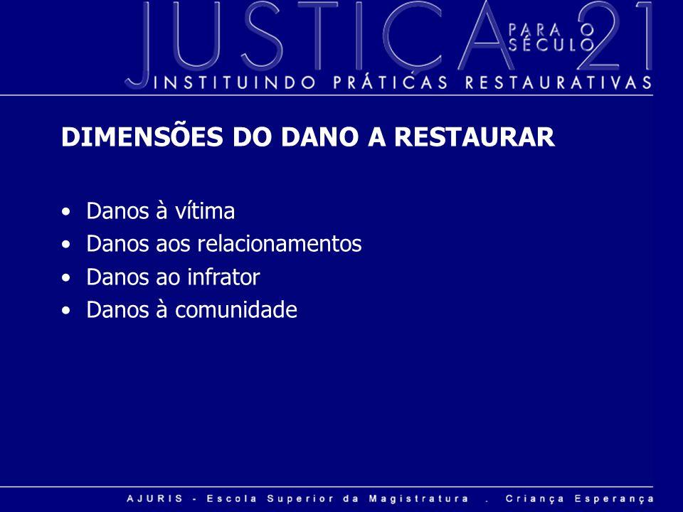 DIMENSÕES DO DANO A RESTAURAR