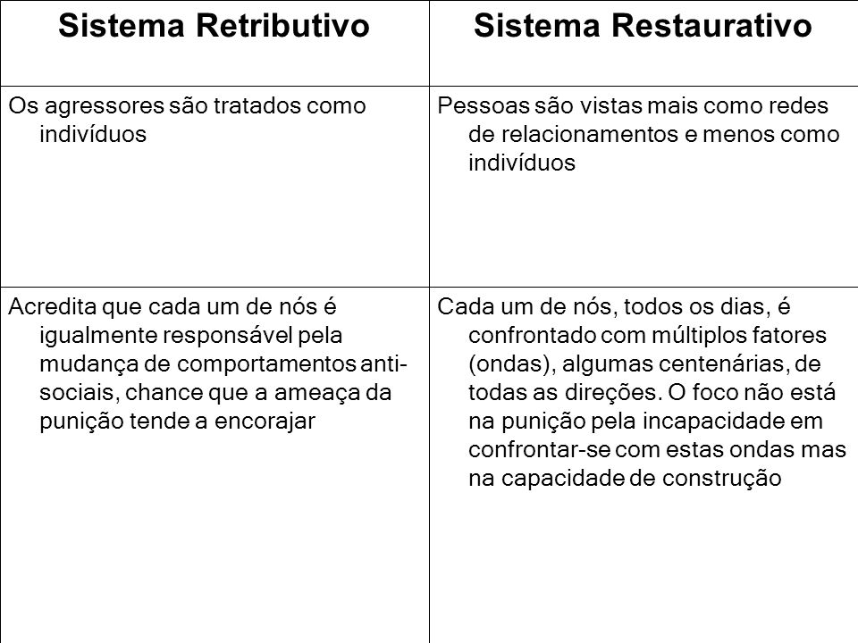 Sistema Restaurativo Sistema Retributivo