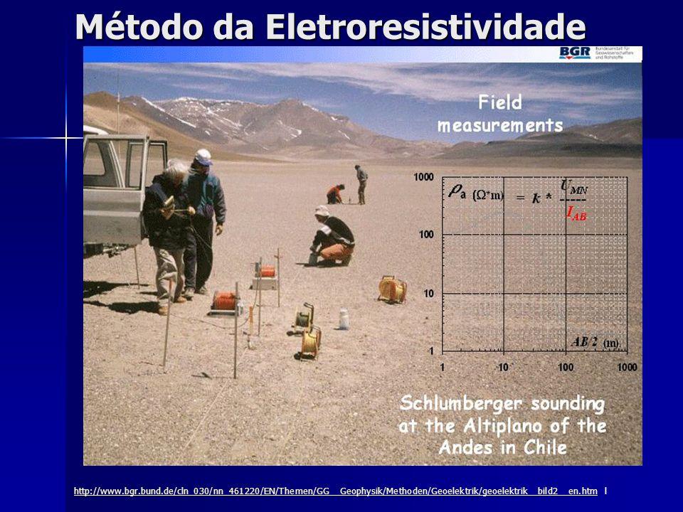 Método da Eletroresistividade