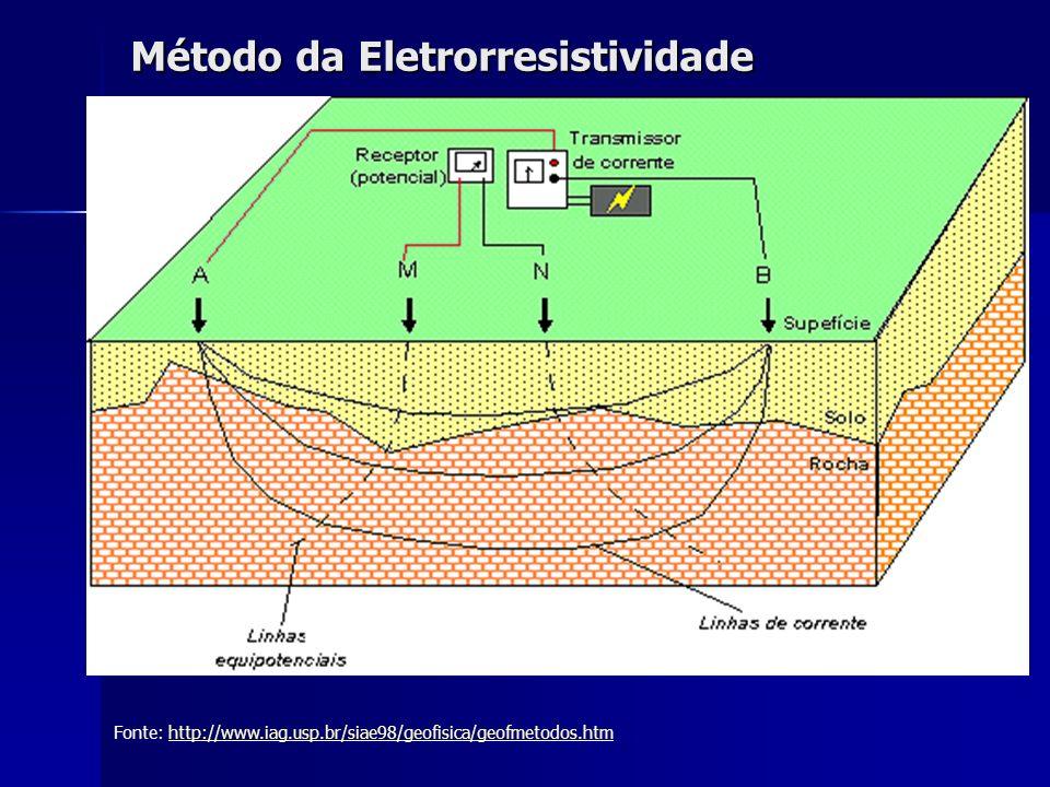 Método da Eletrorresistividade