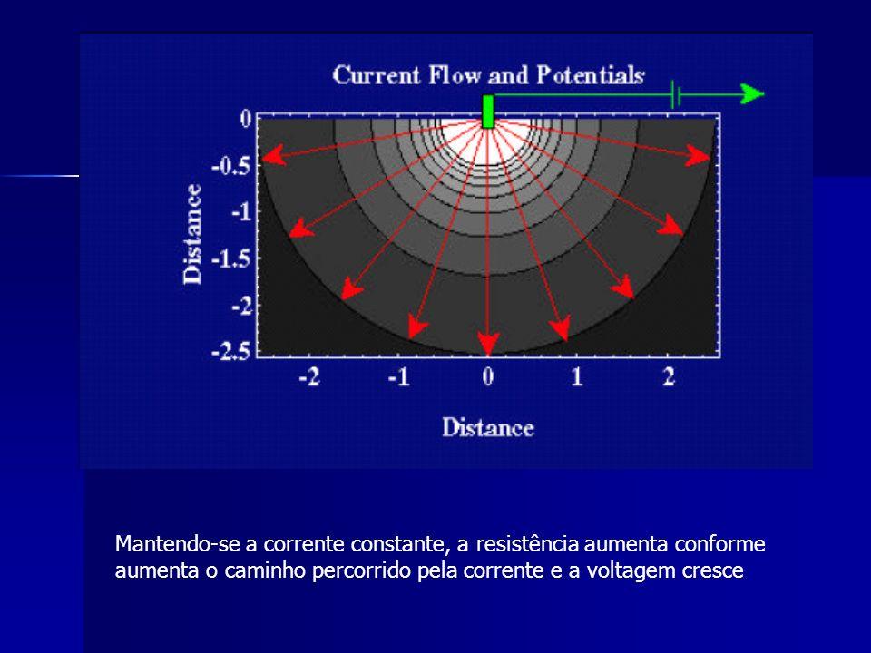 Mantendo-se a corrente constante, a resistência aumenta conforme aumenta o caminho percorrido pela corrente e a voltagem cresce