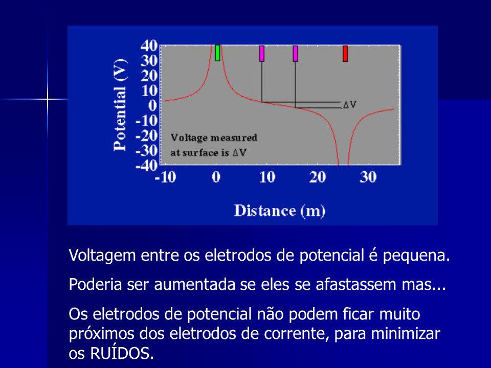 Voltagem entre os eletrodos de potencial é pequena.