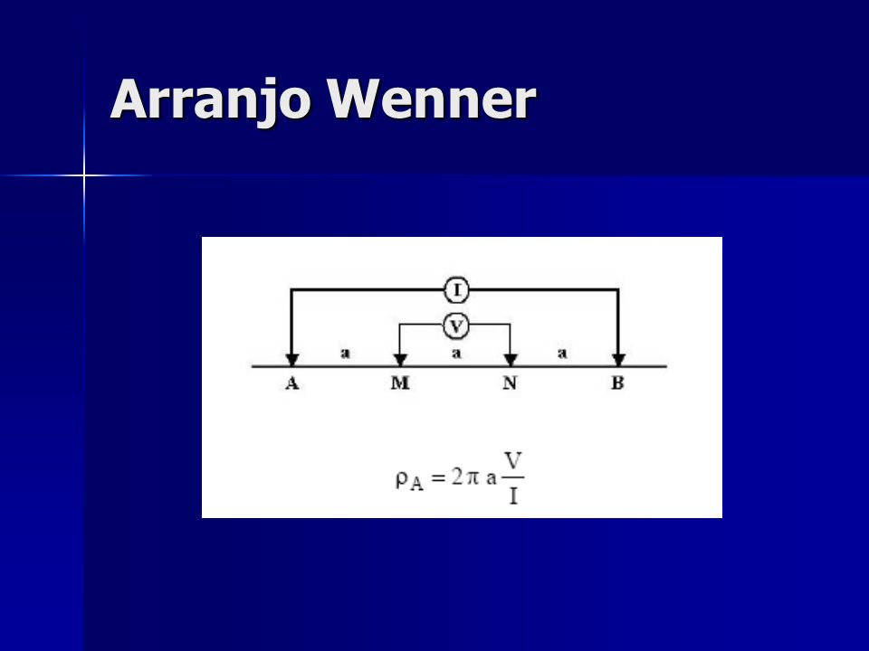 Arranjo Wenner