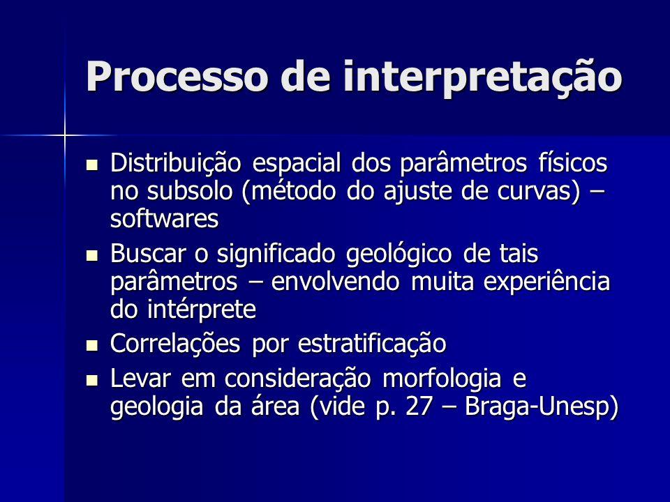 Processo de interpretação