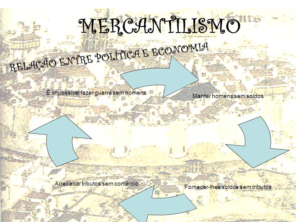 MERCANTILISMO RELAÇÃO ENTRE POLÍTICA E ECONOMIA