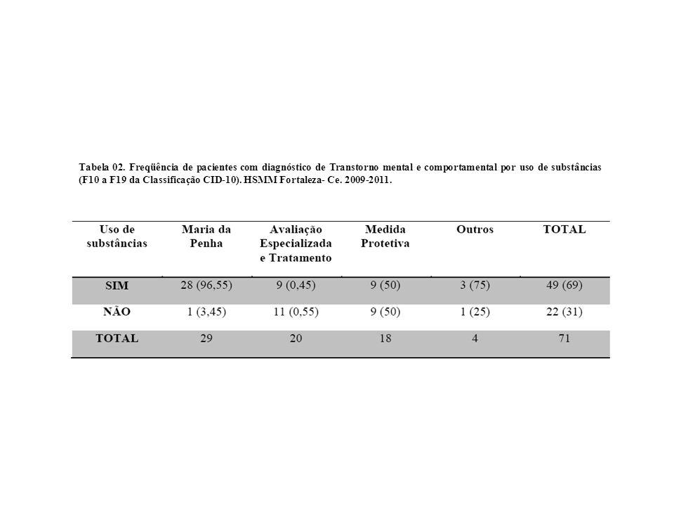 Tabela 02.
