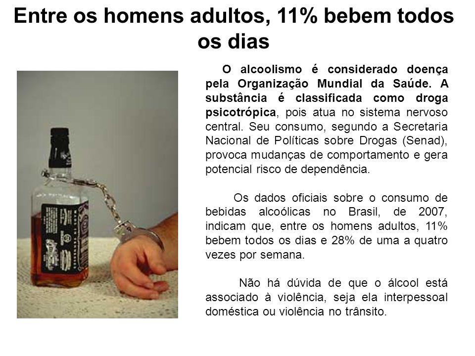 Entre os homens adultos, 11% bebem todos os dias
