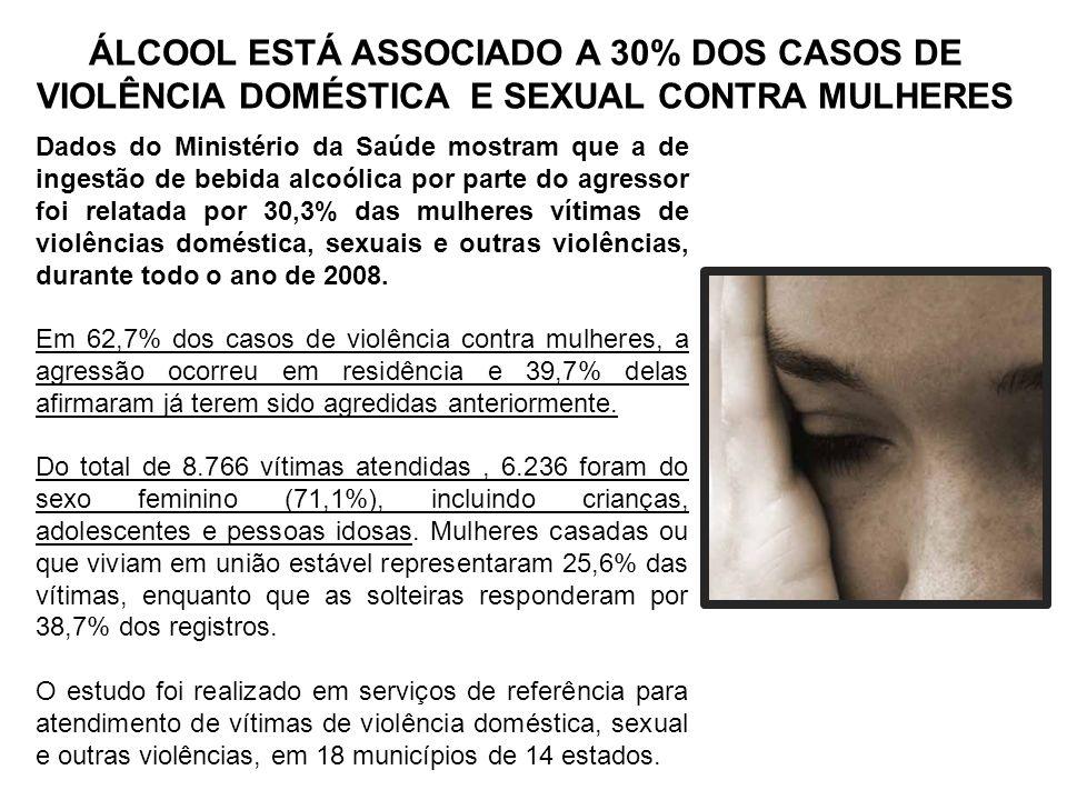 ÁLCOOL ESTÁ ASSOCIADO A 30% DOS CASOS DE VIOLÊNCIA DOMÉSTICA E SEXUAL CONTRA MULHERES