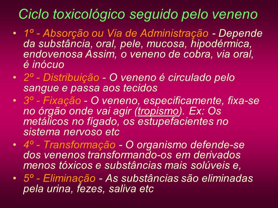 Ciclo toxicológico seguido pelo veneno