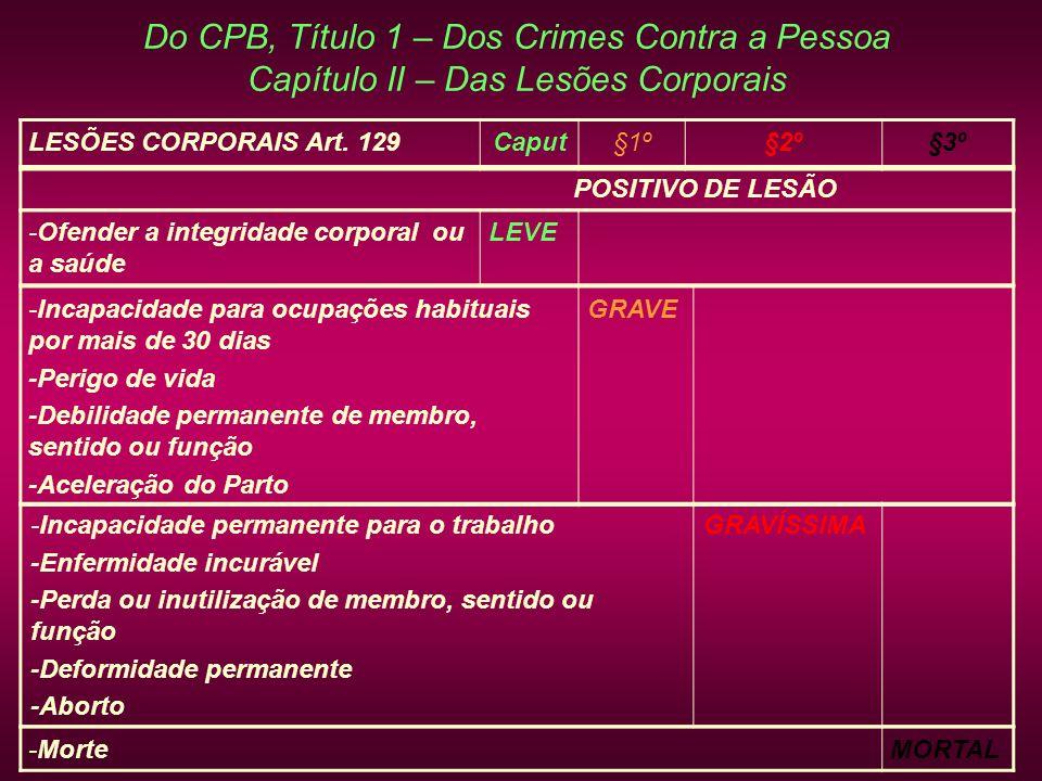 Do CPB, Título 1 – Dos Crimes Contra a Pessoa Capítulo II – Das Lesões Corporais