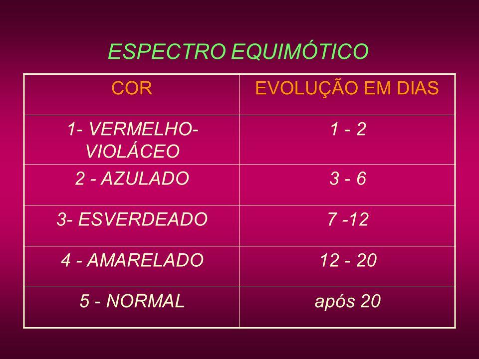 ESPECTRO EQUIMÓTICO COR EVOLUÇÃO EM DIAS 1- VERMELHO- VIOLÁCEO 1 - 2