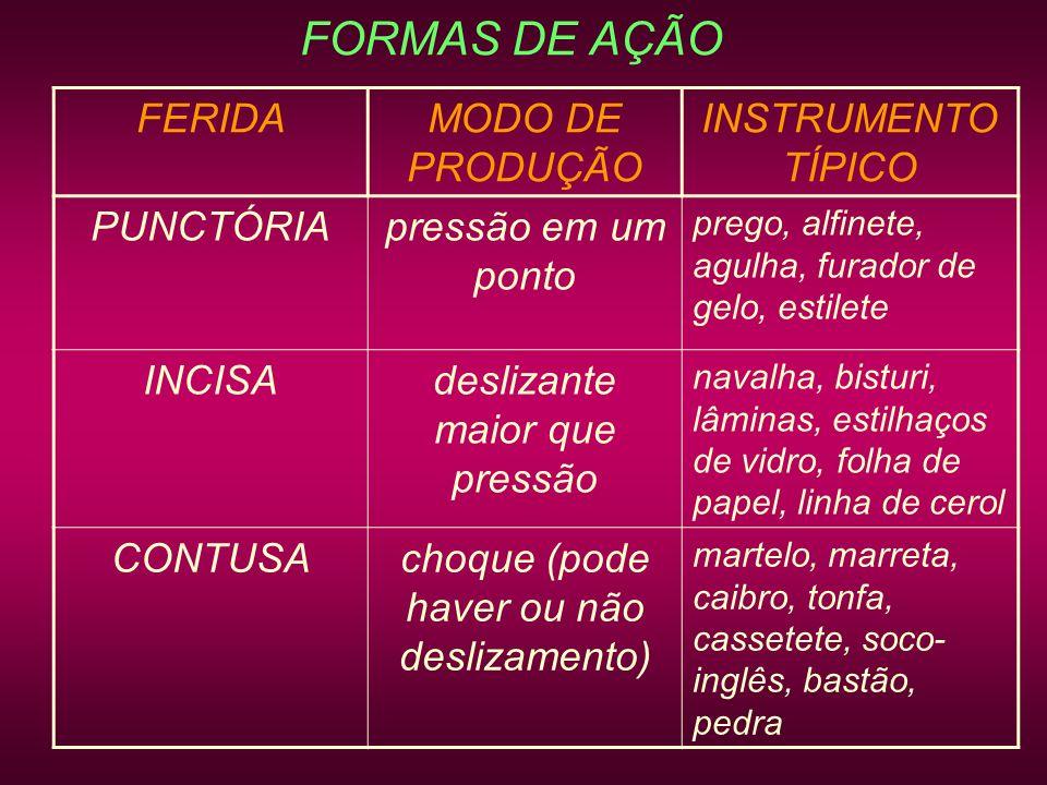 FORMAS DE AÇÃO FERIDA MODO DE PRODUÇÃO INSTRUMENTO TÍPICO PUNCTÓRIA