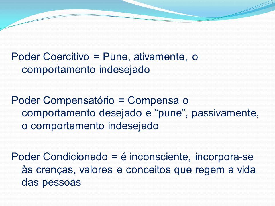 Poder Coercitivo = Pune, ativamente, o comportamento indesejado