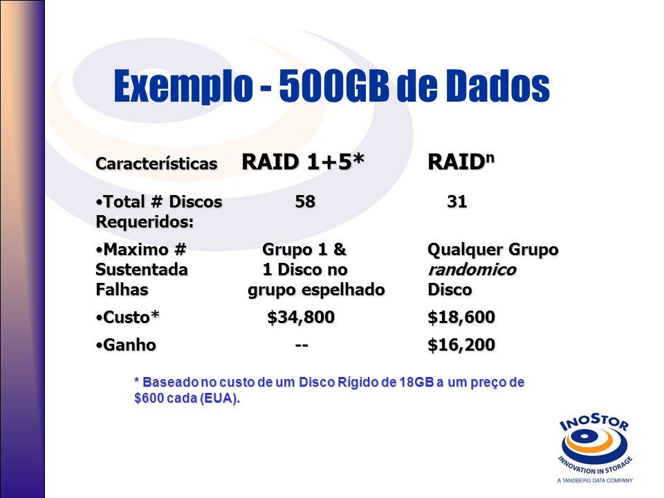 Exemplo - 500GB de Dados Características RAID 1+5* RAIDn