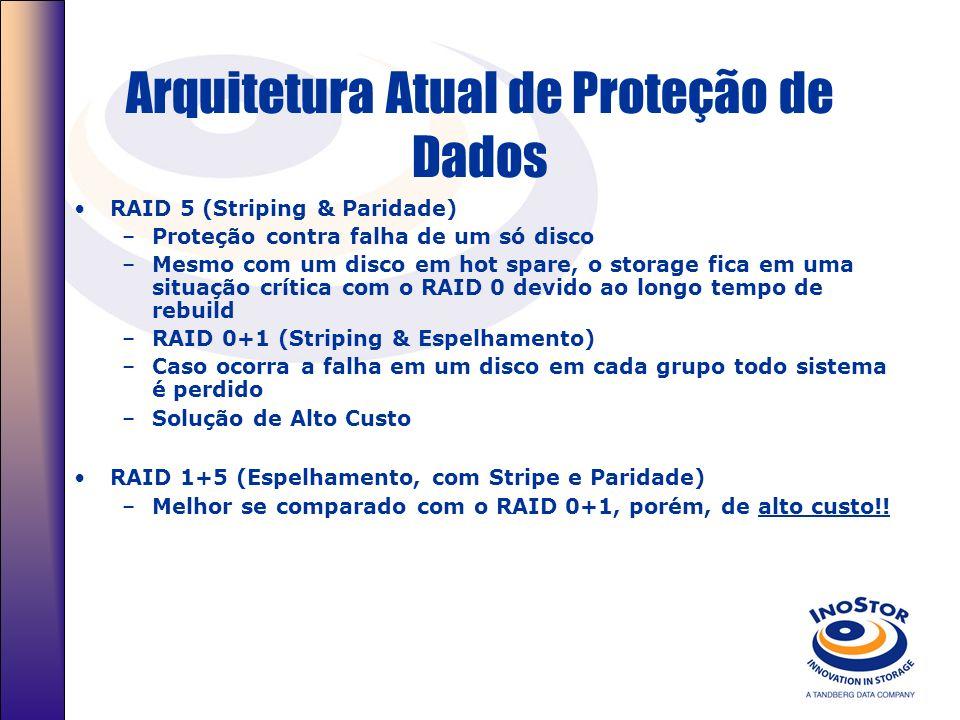 Arquitetura Atual de Proteção de Dados