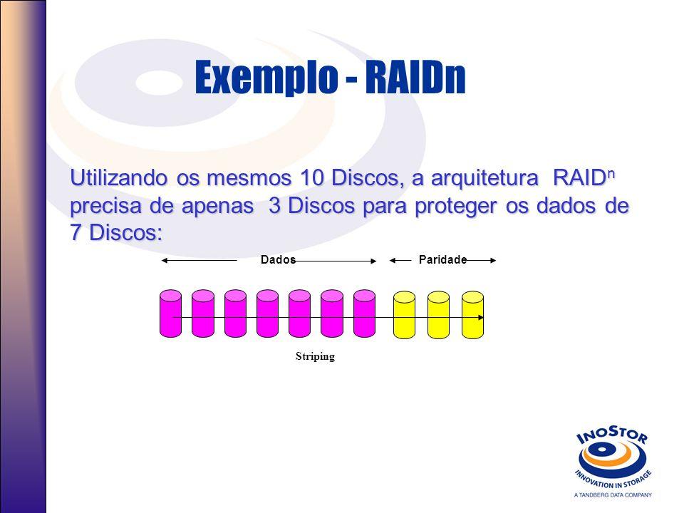 Exemplo - RAIDn Utilizando os mesmos 10 Discos, a arquitetura RAIDn precisa de apenas 3 Discos para proteger os dados de 7 Discos: