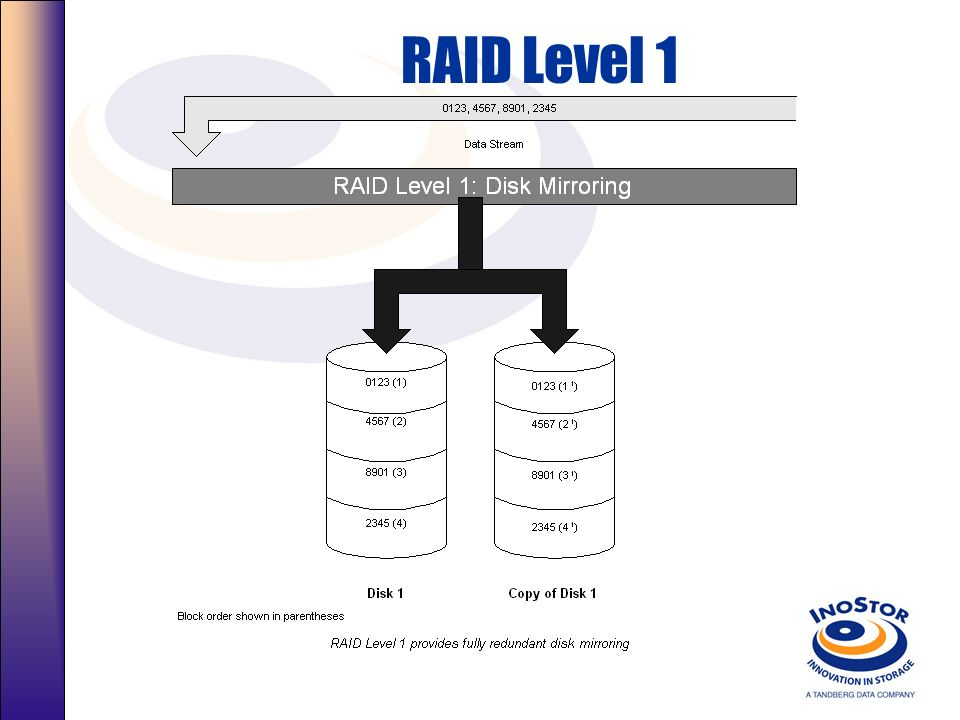 RAID Level 1 RAID Level 1 Disk Mirroring Description
