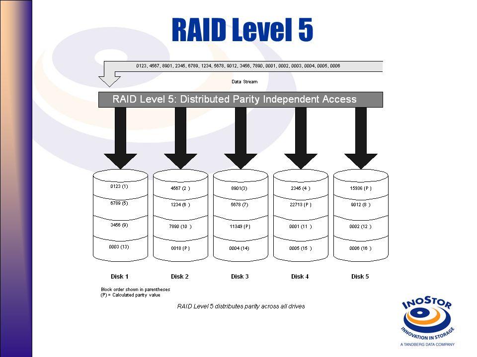 RAID Level 5RAID Level 5 Distributed Parity Independent Access Arrays Description.