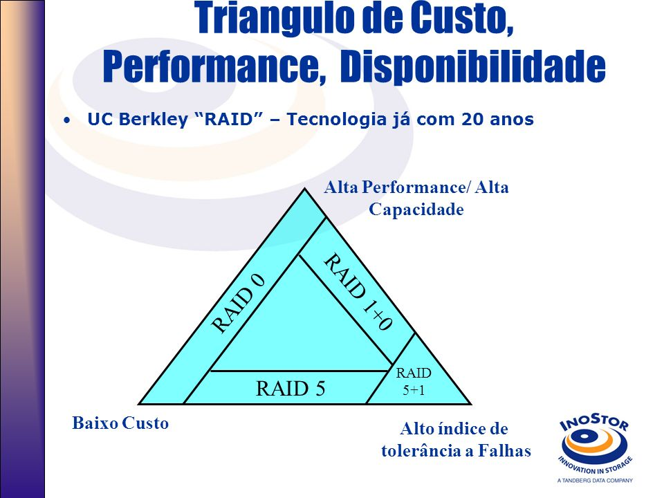 Triangulo de Custo, Performance, Disponibilidade