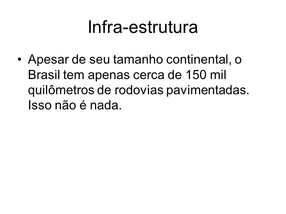 Infra-estruturaApesar de seu tamanho continental, o Brasil tem apenas cerca de 150 mil quilômetros de rodovias pavimentadas.