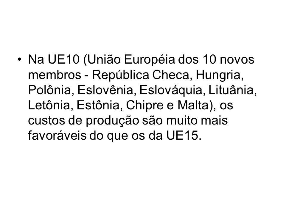 Na UE10 (União Européia dos 10 novos membros - República Checa, Hungria, Polônia, Eslovênia, Eslováquia, Lituânia, Letônia, Estônia, Chipre e Malta), os custos de produção são muito mais favoráveis do que os da UE15.