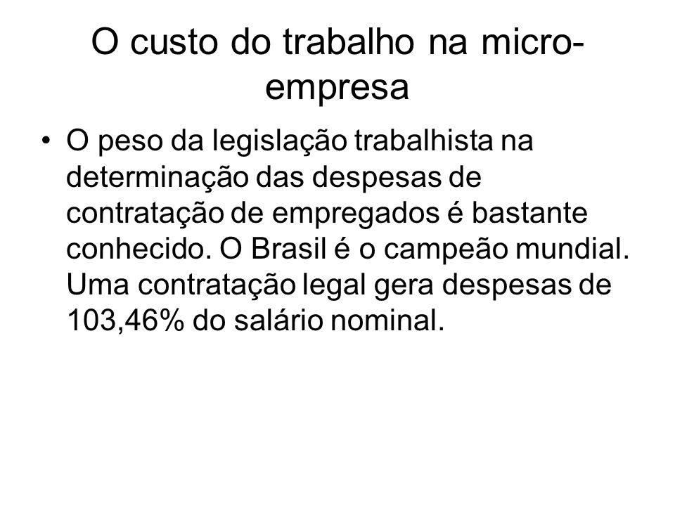 O custo do trabalho na micro-empresa