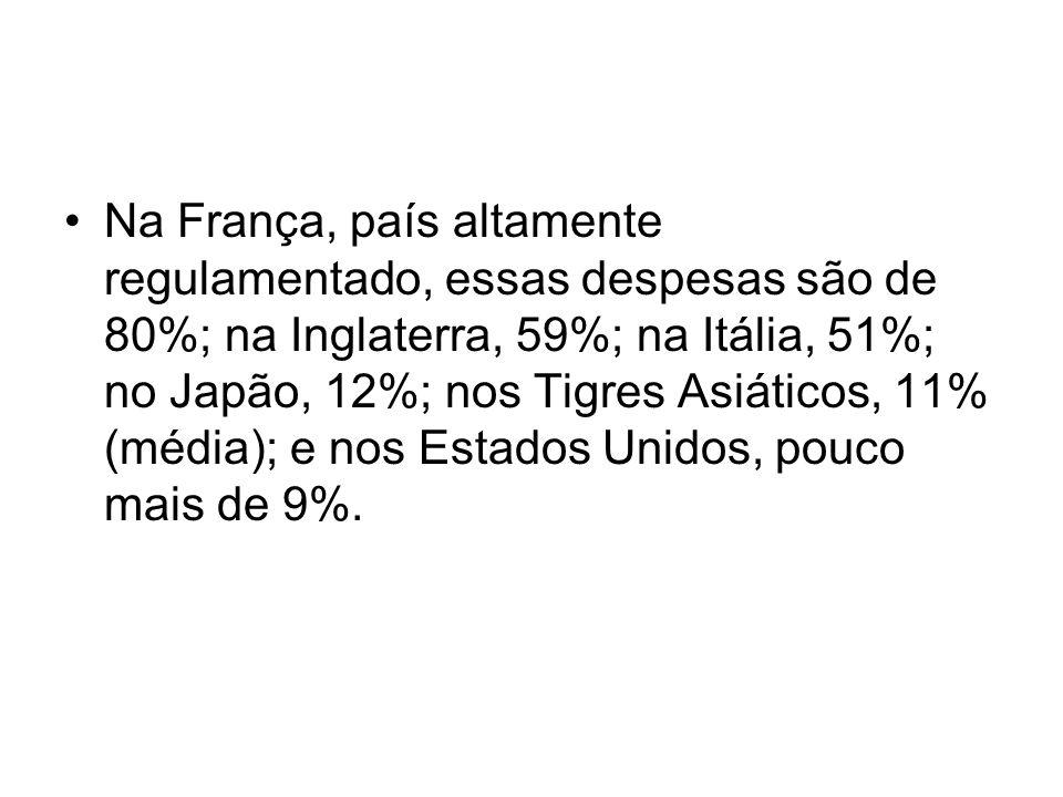 Na França, país altamente regulamentado, essas despesas são de 80%; na Inglaterra, 59%; na Itália, 51%; no Japão, 12%; nos Tigres Asiáticos, 11% (média); e nos Estados Unidos, pouco mais de 9%.