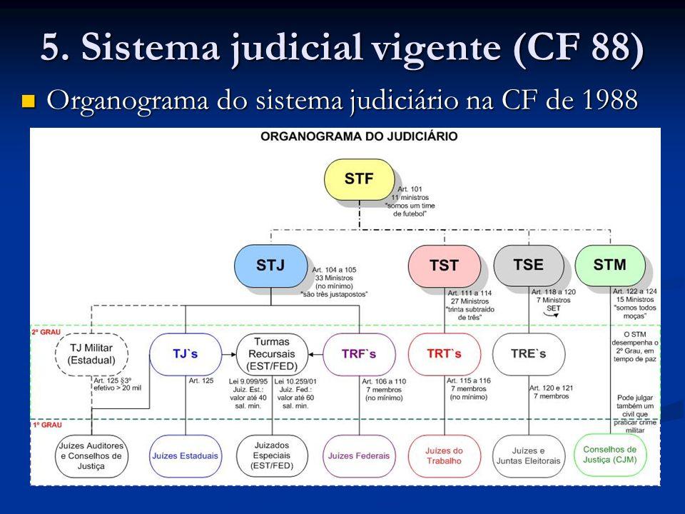 5. Sistema judicial vigente (CF 88)