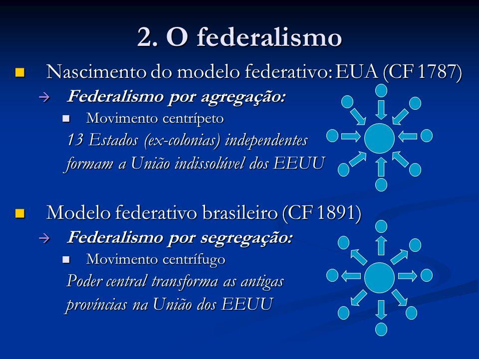2. O federalismo Nascimento do modelo federativo: EUA (CF 1787)