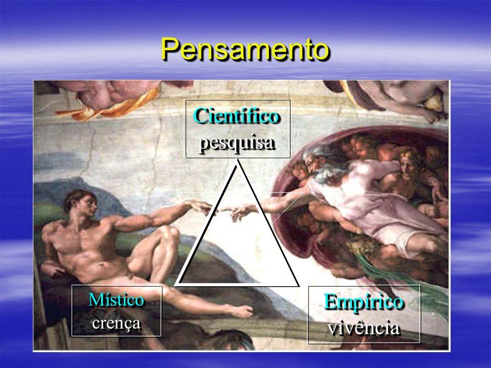 Pensamento Científico pesquisa Místico crença Empírico vivência