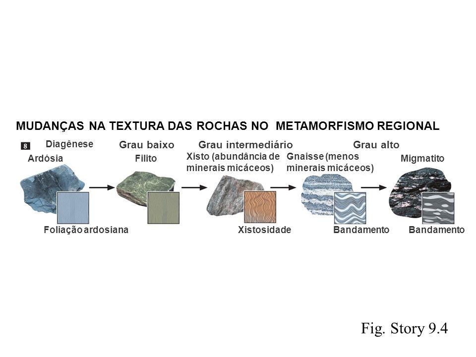Fig. Story 9.4 MUDANÇAS NA TEXTURA DAS ROCHAS NO METAMORFISMO REGIONAL