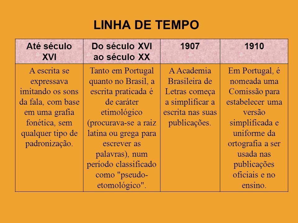 Do século XVI ao século XX