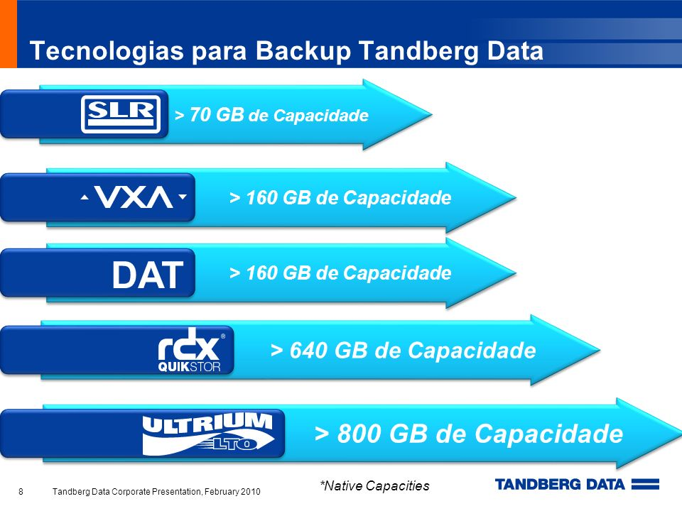Tecnologias para Backup Tandberg Data