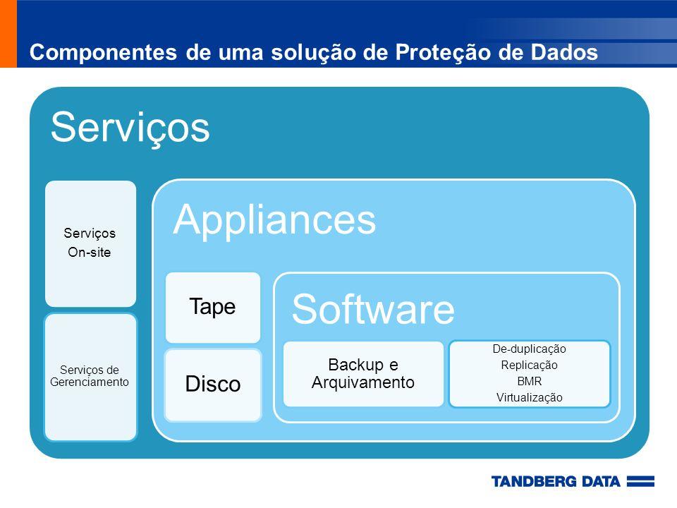 Componentes de uma solução de Proteção de Dados