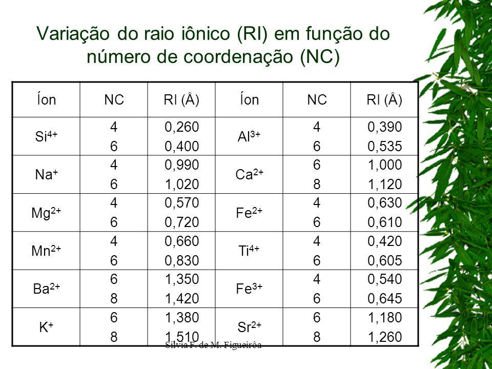 Variação do raio iônico (RI) em função do número de coordenação (NC)