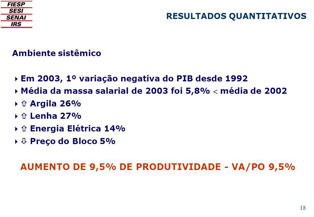 AUMENTO DE 9,5% DE PRODUTIVIDADE - VA/PO 9,5%