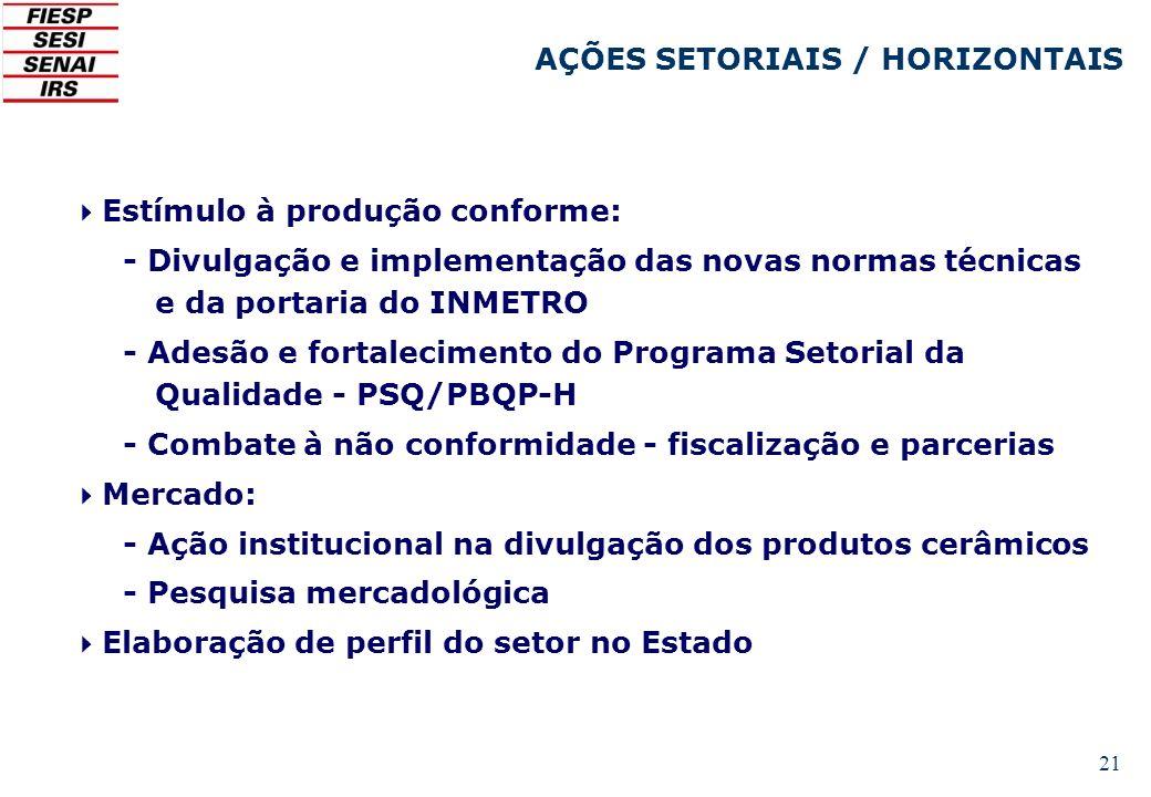 AÇÕES SETORIAIS / HORIZONTAIS