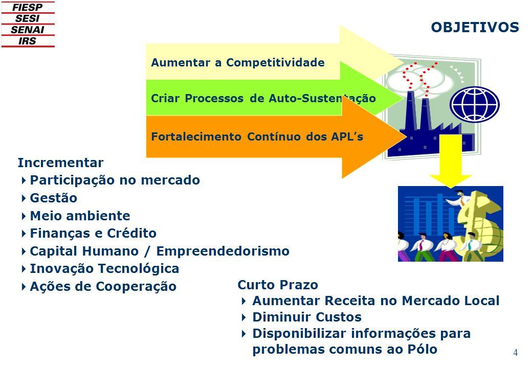 OBJETIVOS Incrementar Participação no mercado Gestão Meio ambiente