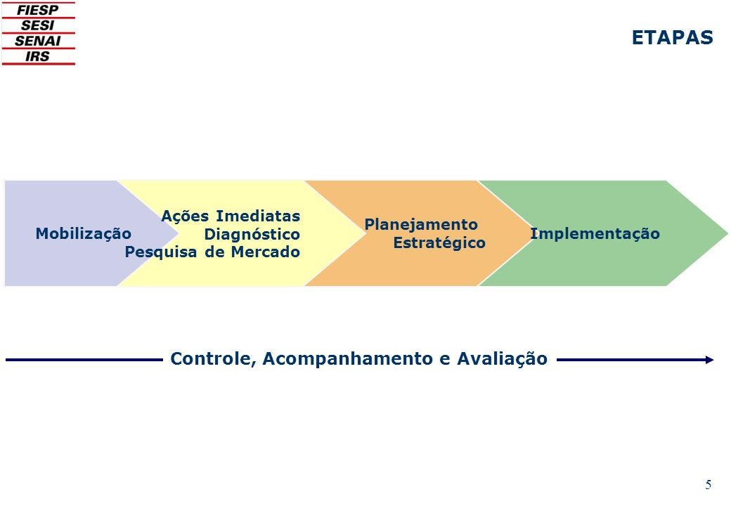 ETAPAS Controle, Acompanhamento e Avaliação Mobilização