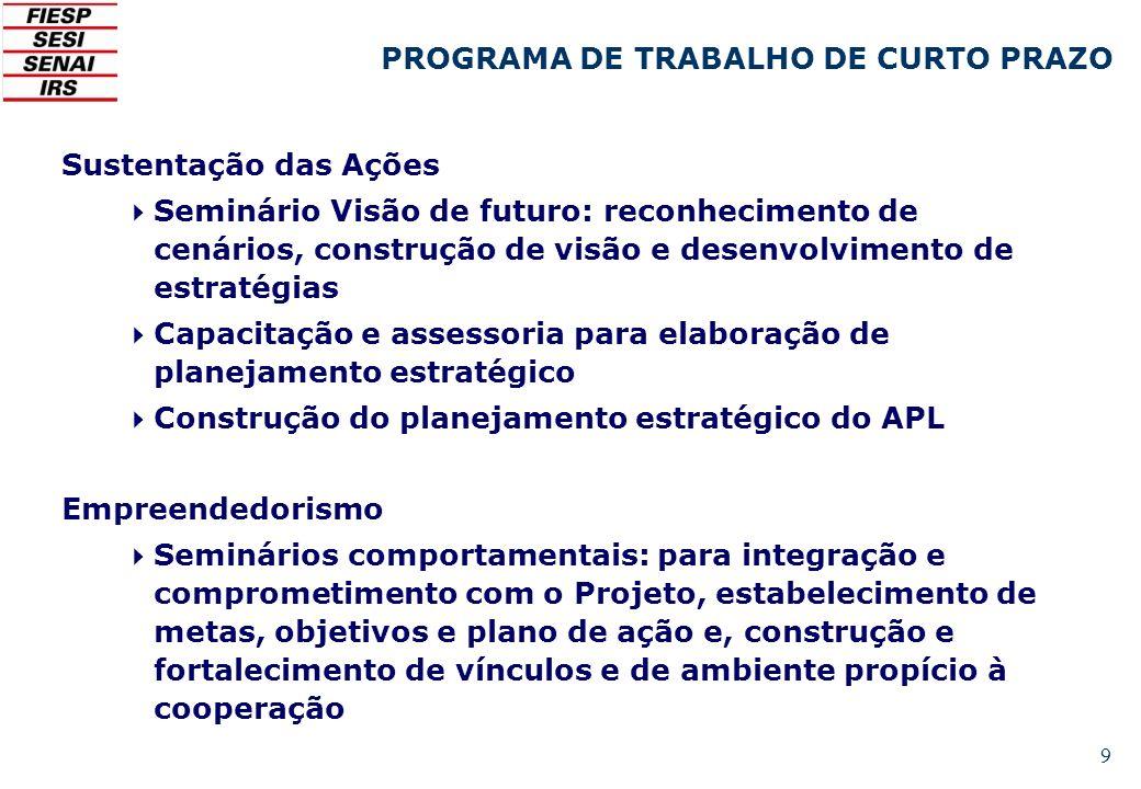 PROGRAMA DE TRABALHO DE CURTO PRAZO