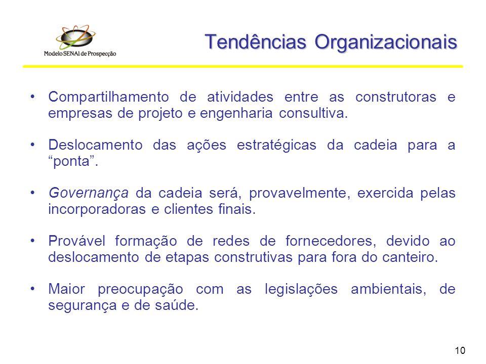 Tendências Organizacionais