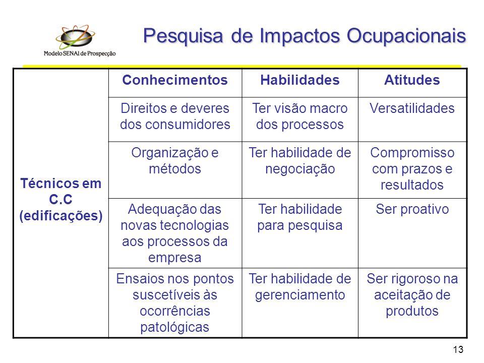 Pesquisa de Impactos Ocupacionais