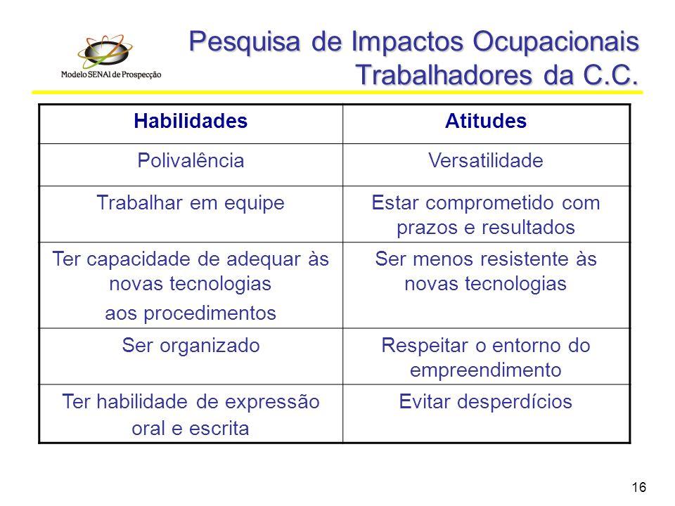 Pesquisa de Impactos Ocupacionais Trabalhadores da C.C.
