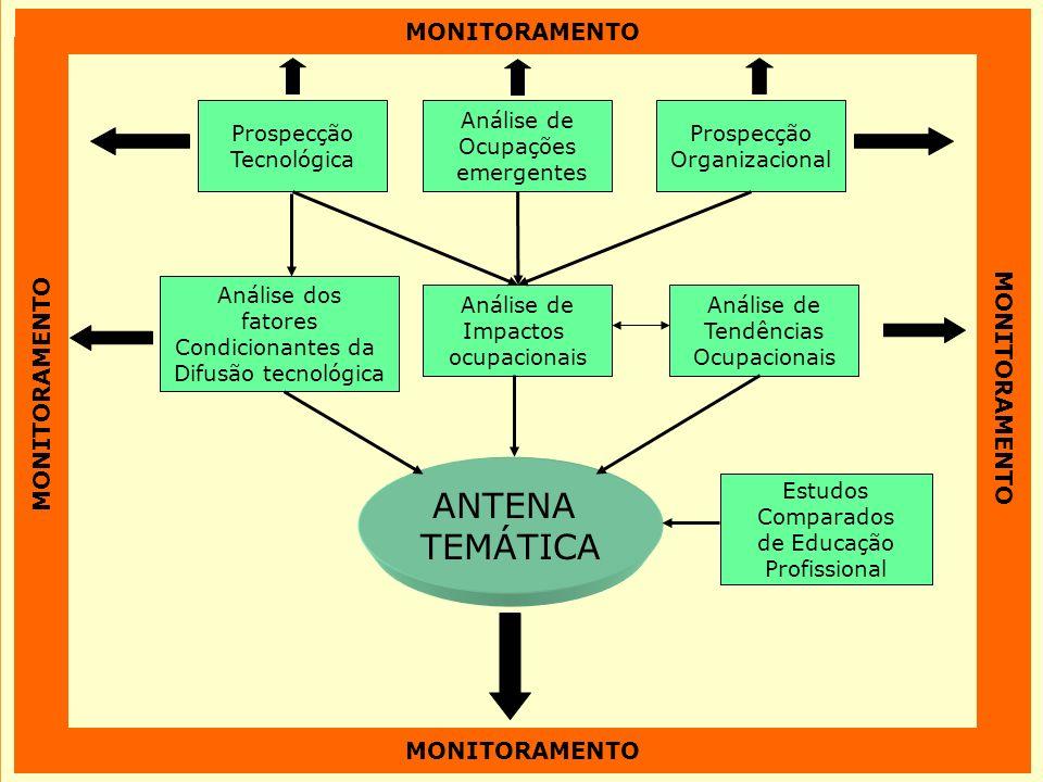 Modelo SENAI de Prospecção – Esquema Geral