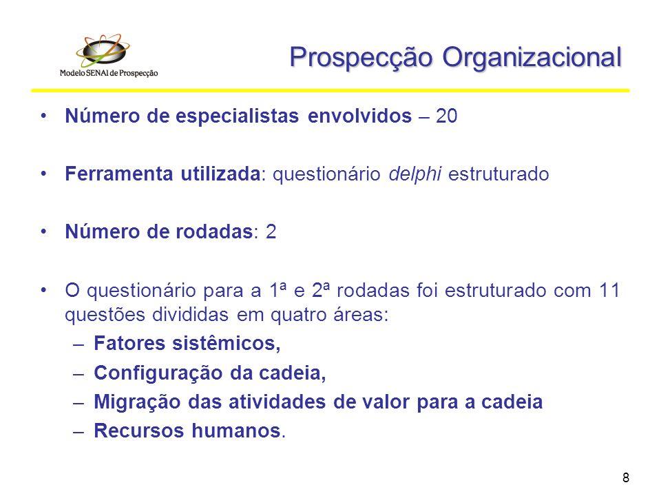 Prospecção Organizacional