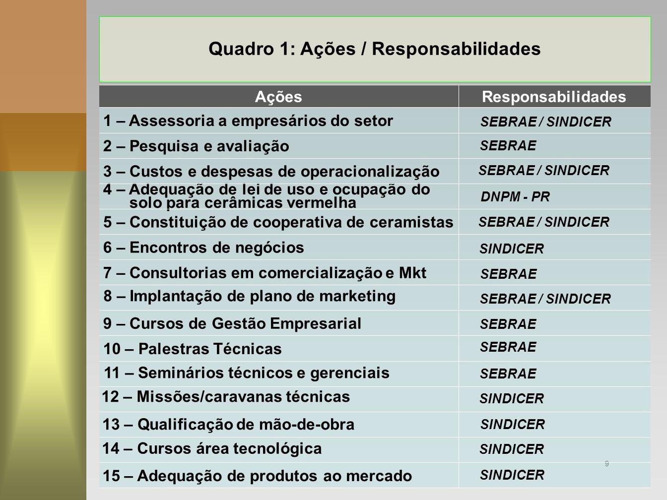 Quadro 1: Ações / Responsabilidades