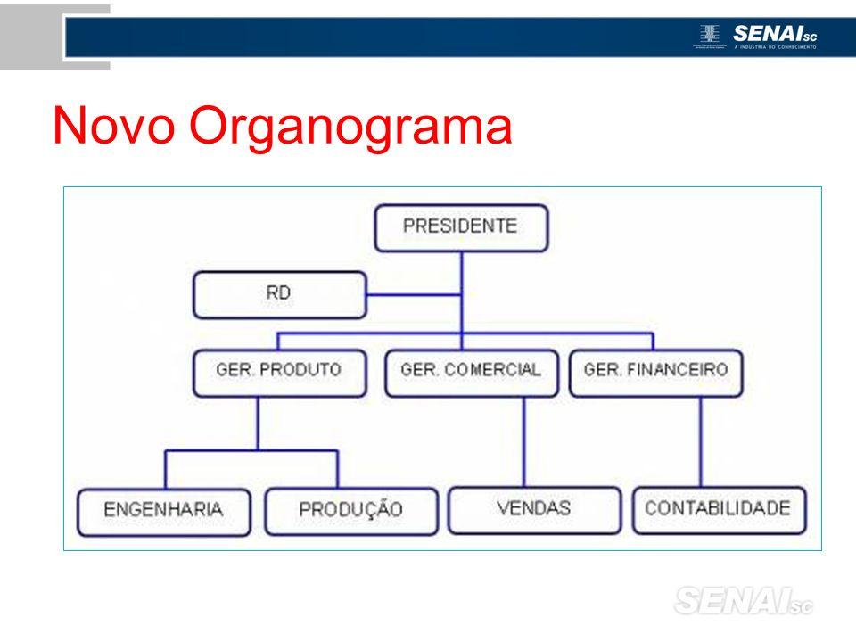 Novo Organograma