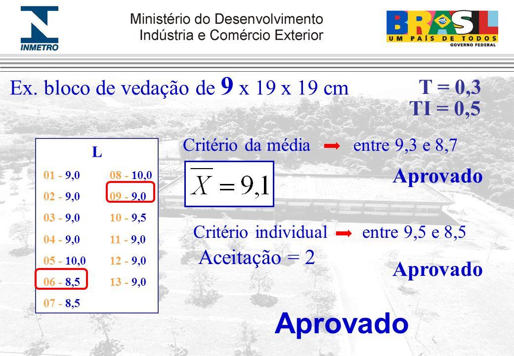 Aprovado Ex. bloco de vedação de 9 x 19 x 19 cm T = 0,3 TI = 0,5