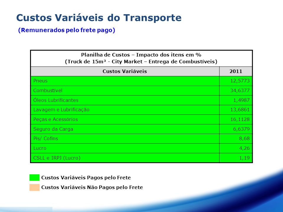 Custos Variáveis do Transporte